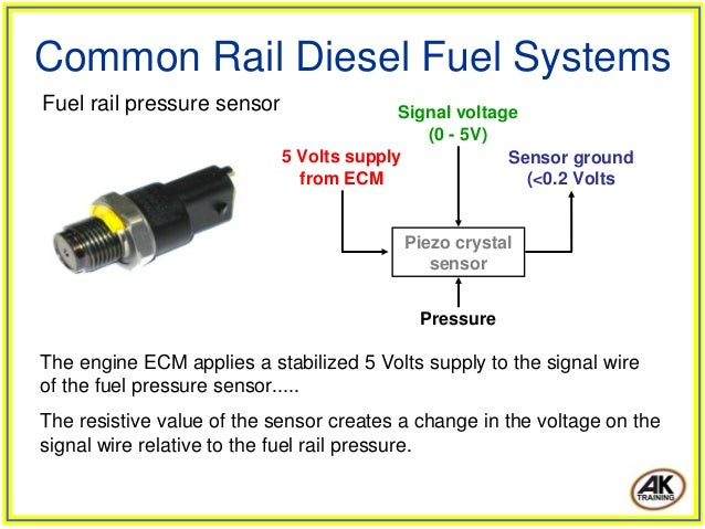Common rail sel fuel systems on