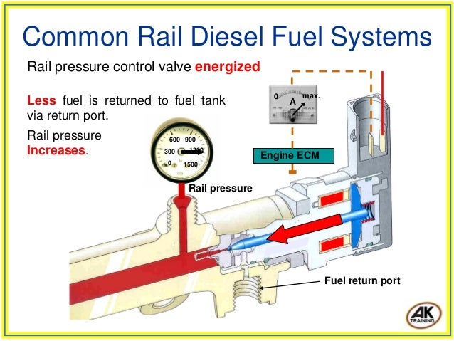 DIESEL COMMON RAIL PDF DOWNLOAD