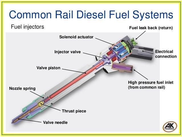 common rail diesel fuel systems