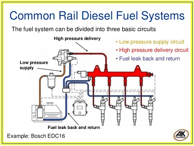common rail diesel fuel systems 6 638?cb=1424079083 common rail diesel fuel systems bosch edc16 wiring diagram at bakdesigns.co