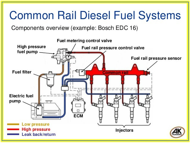 common rail diesel fuel systems 7 638?cb=1424079083 common rail diesel fuel systems bosch edc16 wiring diagram at bakdesigns.co