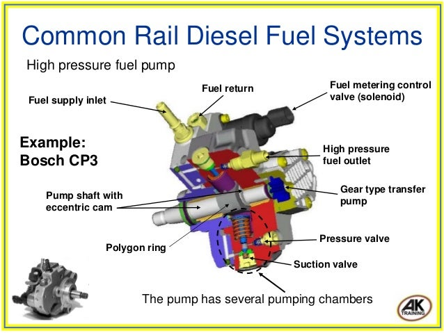 diagram for solenoid with Mon Rail Diesel Fuel Systems on Solenoid Coil specifications 200C additionally Watch additionally mon Rail Diesel Fuel Systems together with Index php furthermore Watch.