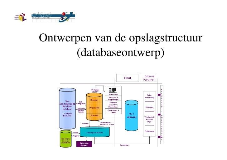 Ontwerpen van de opslagstructuur (databaseontwerp)