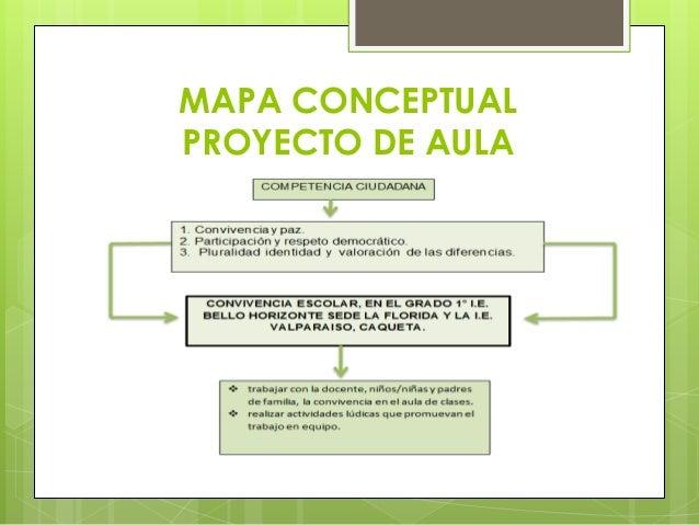 MAPA CONCEPTUAL PROYECTO DE AULA