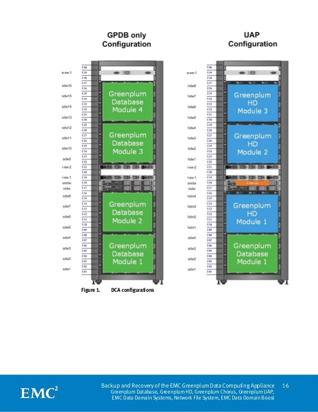 Figure 1.      DCA configurations            Backup and Recovery of the EMC Greenplum Data Computing Appliance        16  ...