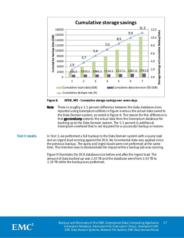 White Paper: Backup and Recovery of the EMC Greenplum Data Computing Appliance