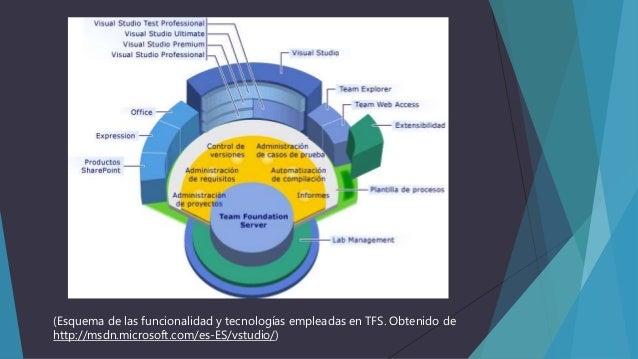 (Esquema de las funcionalidad y tecnologías empleadas en TFS. Obtenido de http://msdn.microsoft.com/es-ES/vstudio/)