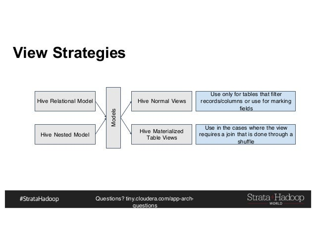 Questions? tiny.cloudera.com/app-arch- questions View Strategies Hive Relational Model Hive Nested Model Models Hive Norma...