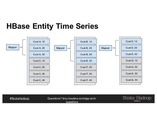 Questions? tiny.cloudera.com/app-arch- questions HBase Entity Time Series Cust-A, 10 Cust-A, 20 Cust-A, 40 Cust-C, 10 Cust...