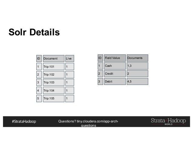 Questions? tiny.cloudera.com/app-arch- questions Solr Details 1 Trip:101 1 2 Trip:102 1 3 Trip:103 1 ID Document Live 4 Tr...