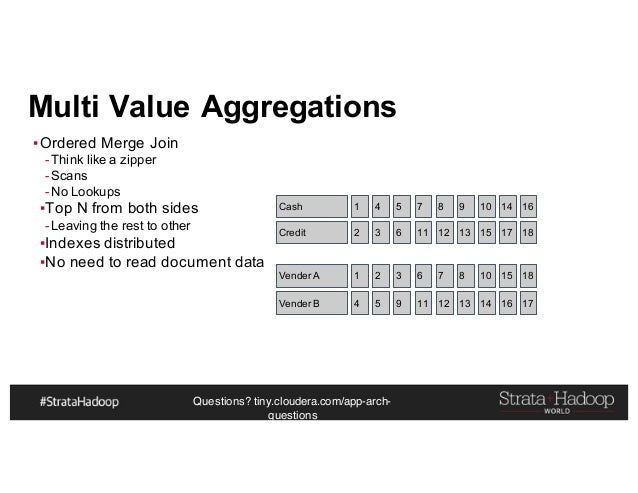 Questions? tiny.cloudera.com/app-arch- questions Multi Value Aggregations ▪Ordered Merge Join -Think like a zipper -Scans ...