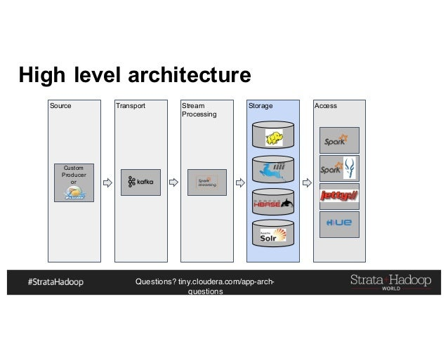Questions? tiny.cloudera.com/app-arch- questions Storage High level architecture Source Transport Stream Processing Access...