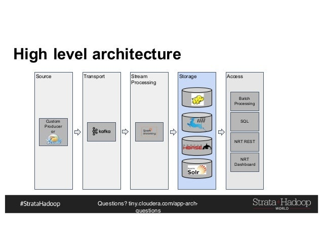 Questions? tiny.cloudera.com/app-arch- questions Storage High level architecture Source Transport Stream Processing Custom...