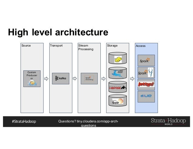 Questions? tiny.cloudera.com/app-arch- questions Access High level architecture Source Transport Stream Processing Storage...