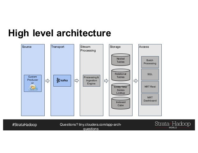 Questions? tiny.cloudera.com/app-arch- questions High level architecture Source Transport Stream Processing Storage Access...