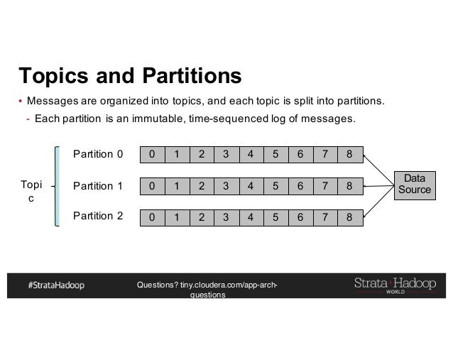 Questions? tiny.cloudera.com/app-arch- questions Topics and Partitions ▪ Messages are organized into topics, and each topi...