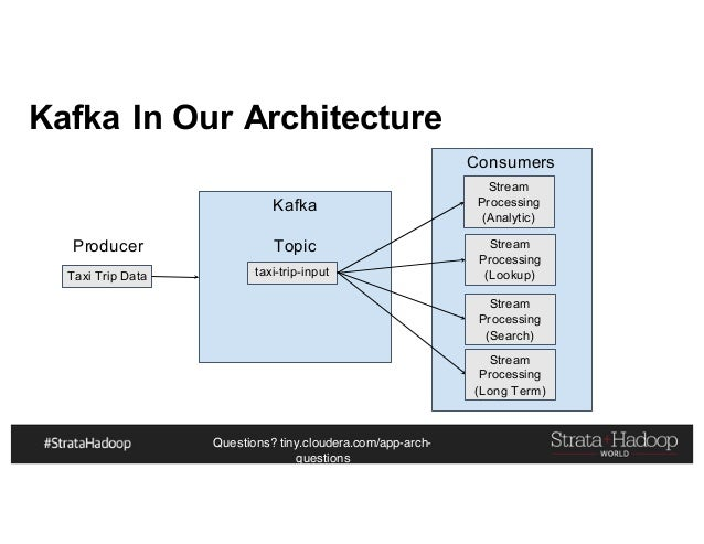 Questions? tiny.cloudera.com/app-arch- questions Consumers Kafka In Our Architecture Taxi Trip Data Producer Kafka taxi-tr...