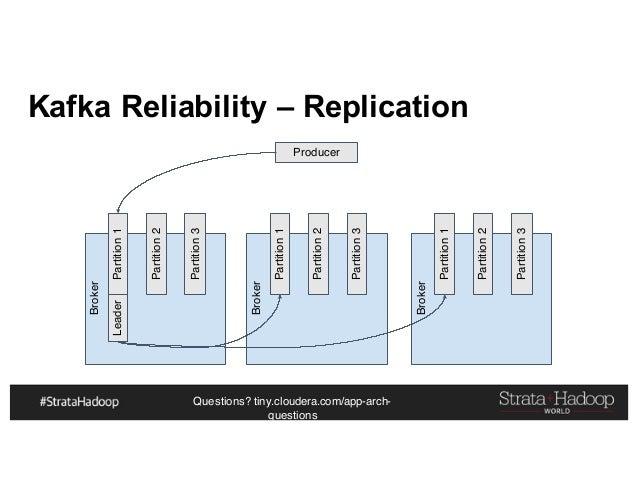 Questions? tiny.cloudera.com/app-arch- questions Kafka Reliability – Replication Producer Broker Partition1 Partition2 Par...