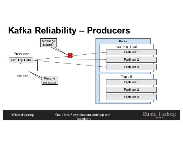 Questions? tiny.cloudera.com/app-arch- questions Kafka Reliability – Producers Taxi Trip Data Kafka taxi_trip_input Partit...
