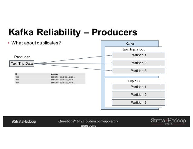 Questions? tiny.cloudera.com/app-arch- questions Kafka Reliability – Producers ▪ What about duplicates? Taxi Trip Data Kaf...
