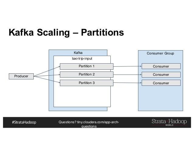 Questions? tiny.cloudera.com/app-arch- questions Kafka Scaling – Partitions Producer Kafka taxi-trip-input Partition 1 Par...