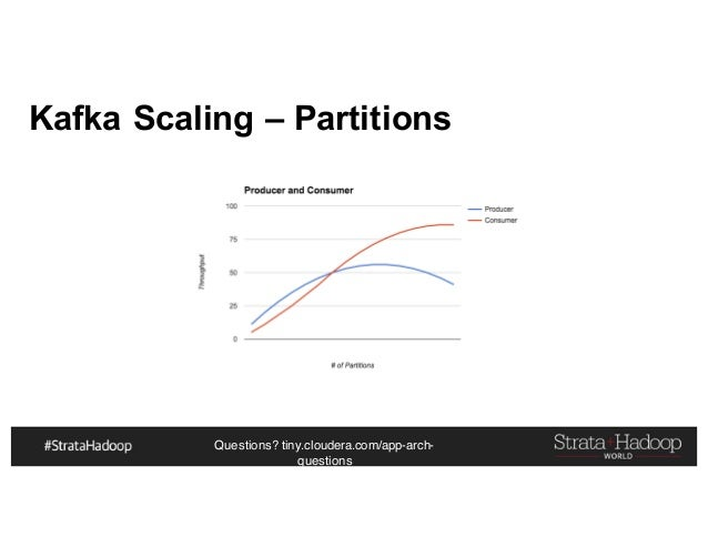 Questions? tiny.cloudera.com/app-arch- questions Kafka Scaling – Partitions
