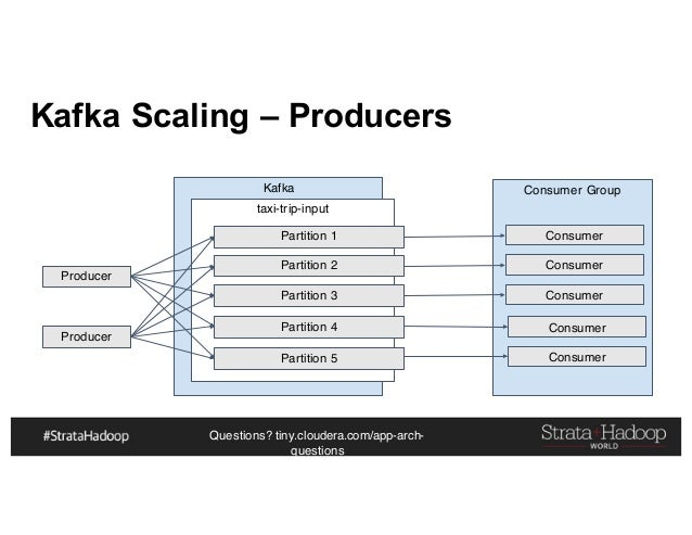 Questions? tiny.cloudera.com/app-arch- questions Kafka Scaling – Producers Producer Kafka taxi-trip-input Partition 1 Part...