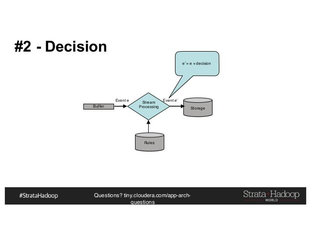 Questions? tiny.cloudera.com/app-arch- questions #2 - Decision Buffer Event e Stream Processing Storage Event e' e' = e + ...