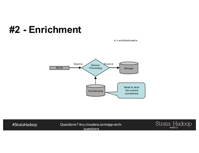 Questions? tiny.cloudera.com/app-arch- questions #2 - Enrichment Buffer Event e Stream Processing Storage Event e' e' = en...