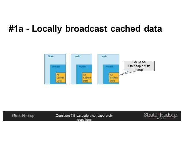 Questions? tiny.cloudera.com/app-arch- questions #1a - Locally broadcast cached data Could be On heap or Off heap