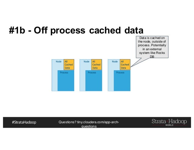 Questions? tiny.cloudera.com/app-arch- questions #1b - Off process cached data Data is cached on the node, outside of proc...