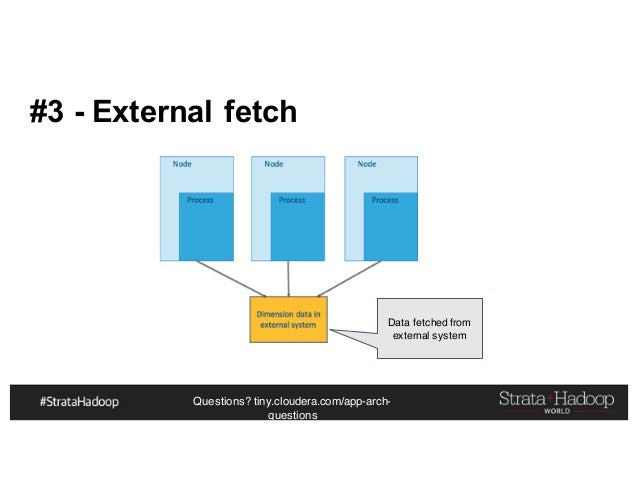 Questions? tiny.cloudera.com/app-arch- questions #3 - External fetch Data fetched from external system