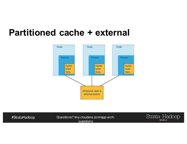 Questions? tiny.cloudera.com/app-arch- questions Partitioned cache + external