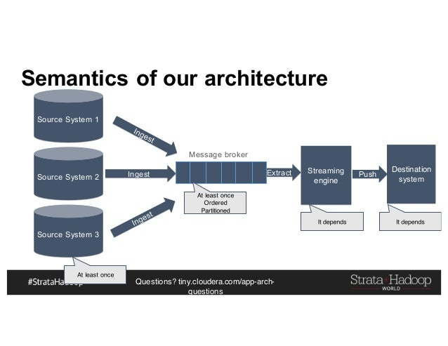 Questions? tiny.cloudera.com/app-arch- questions Semantics of our architecture Source System 1 Destination systemSource Sy...