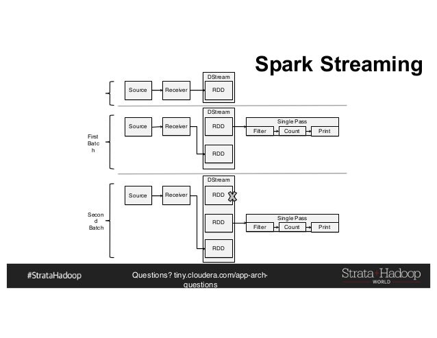 Questions? tiny.cloudera.com/app-arch- questions Spark Streaming DStream DStream DStream Single Pass Source Receiver RDD S...