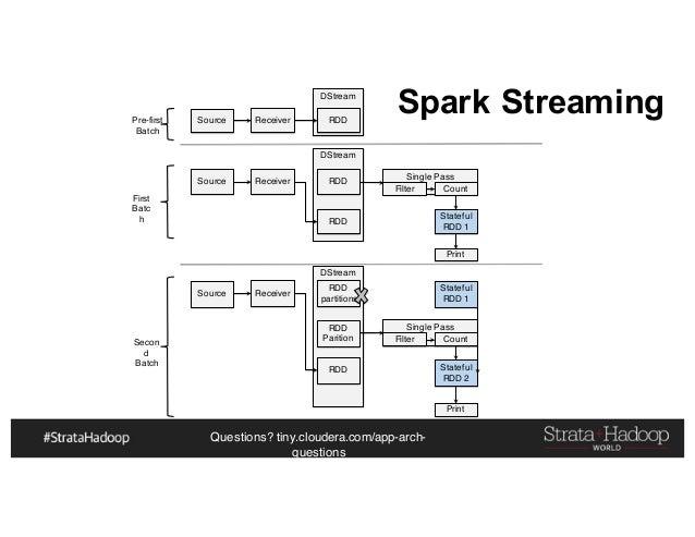 Questions? tiny.cloudera.com/app-arch- questions DStream DStream DStream Single Pass Source Receiver RDD Source Receiver R...