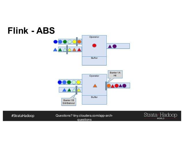 Questions? tiny.cloudera.com/app-arch- questions Operator Buffer Operator Buffer Flink - ABS Barrier 1A Hit Barrier 1B Sti...