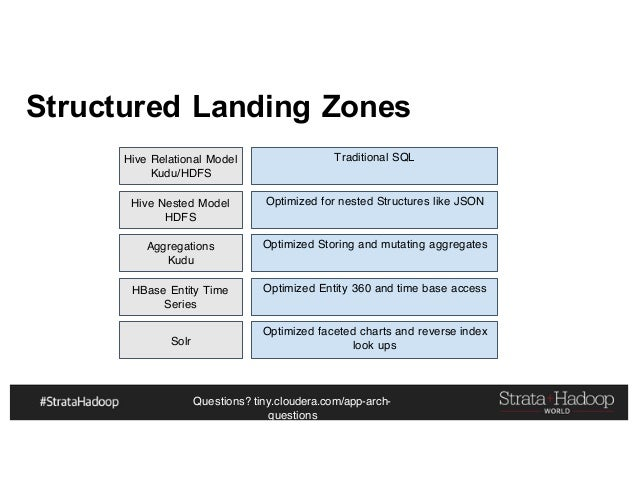 Questions? tiny.cloudera.com/app-arch- questions Structured Landing Zones Hive Relational Model Kudu/HDFS Hive Nested Mode...