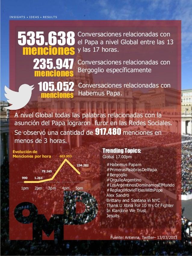 INSIGHTS • IDEAS • RESULTS  535.638 menciones  235.947 menciones  Conversaciones relacionadas con el Papa a nivel Global e...