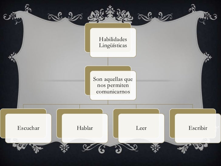 Habilidades                      Lingüísticas                    Son aquellas que                     nos permiten        ...
