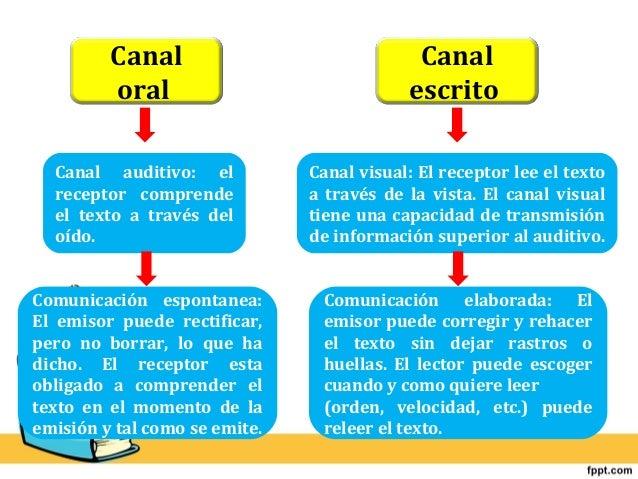Canal  oral  Canal  escrito  Canal auditivo: el  receptor comprende  el texto a través del  oído.  Comunicación espontanea...