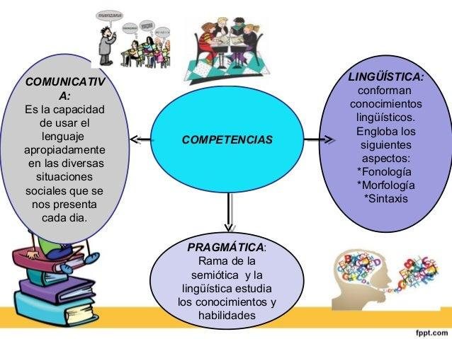 COMPETENCIAS  LINGÜÍSTICA:  conforman  conocimientos  lingüísticos.  Engloba los  siguientes  aspectos:  *Fonología  *Morf...