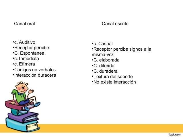 Canal oral Canal escrito  •c. Auditivo  •Receptor percibe  •C. Espontanea  •c. Inmediata  •c. Efímera  •Códigos no verbale...