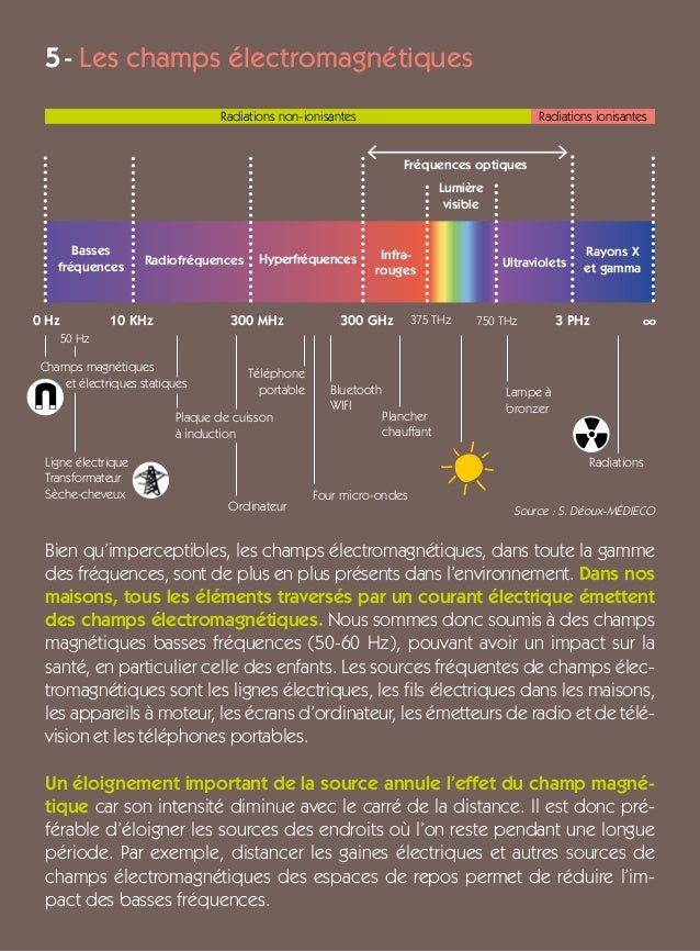 Basses fréquences Radiofréquences Hyperfréquences Fréquences optiques Infra- rouges Ultraviolets Lumière visible Rayons X ...