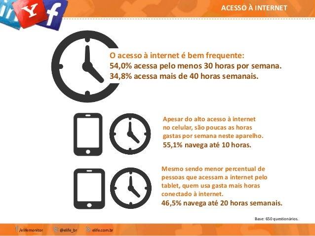 O acesso à internet é bem frequente:54,0% acessa pelo menos 30 horas por semana.34,8% acessa mais de 40 horas semanais.Ape...