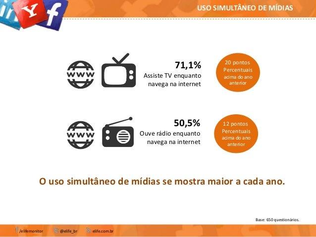 Base: 650 questionários./elifemonitor @elife_br elife.com.brUSO SIMULTÂNEO DE MÍDIAS71,1%Assiste TV enquantonavega na inte...