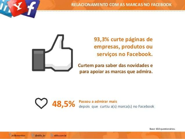 Base: 650 questionários./elifemonitor @elife_br elife.com.brRELACIONAMENTO COM AS MARCAS NO FACEBOOK93,3% curte páginas de...