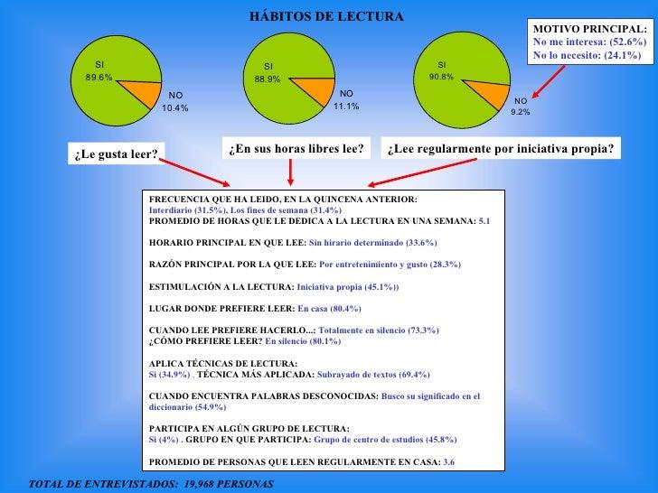 Habitos De Lectura Bnp Slide 2