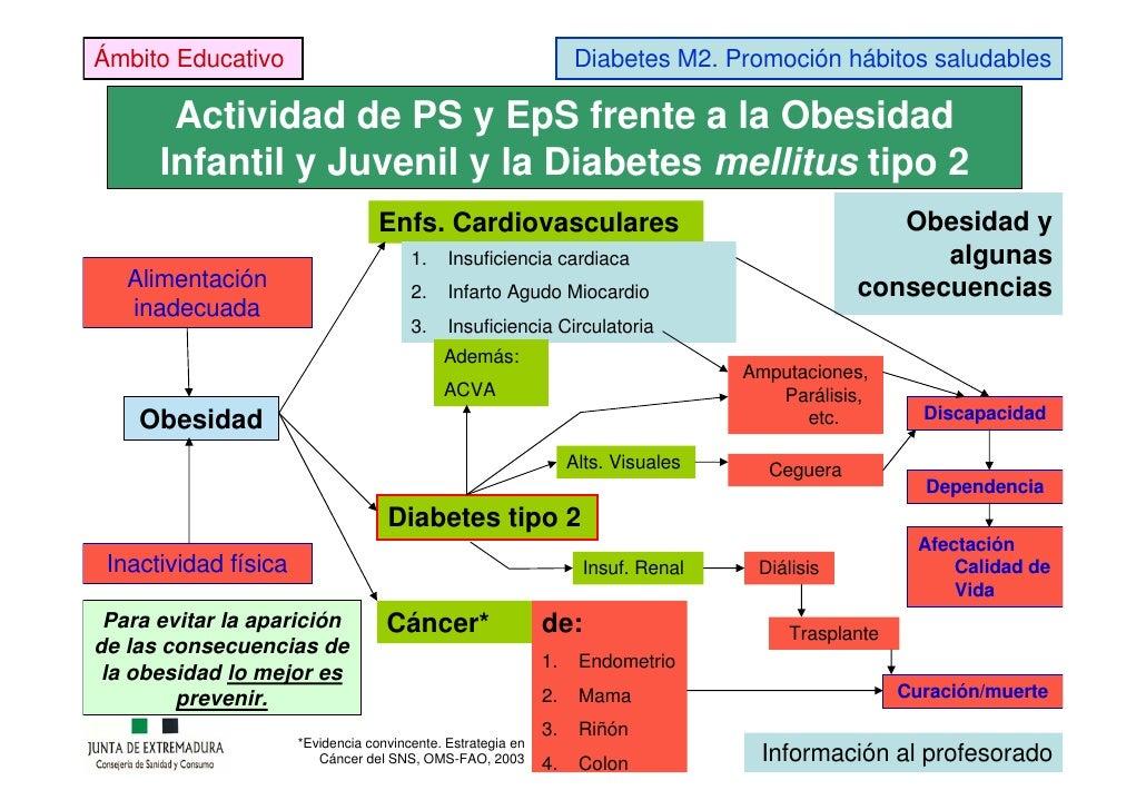 Promoción de hábitos saludables para la prevención de la