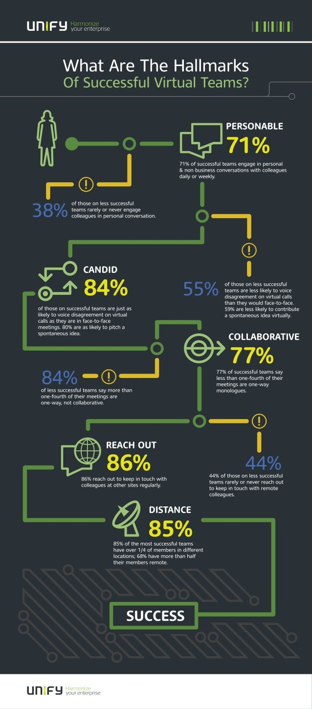 unIF vsarsnqzfpllse I III II I  What Are The Hallmarks Of Successful Virtual Teams?   PERSONABLE 71% of successful teams e...